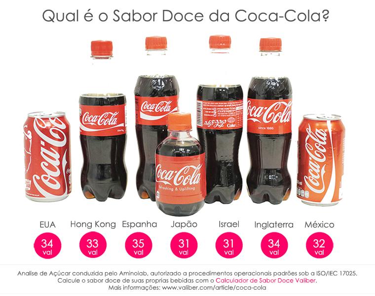Coca-Cola Sweetness