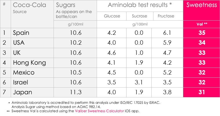 Coca-Cola Sweetness test results