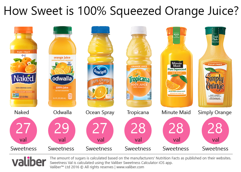 How Sweet is 100% Squeezed Orange Juice?