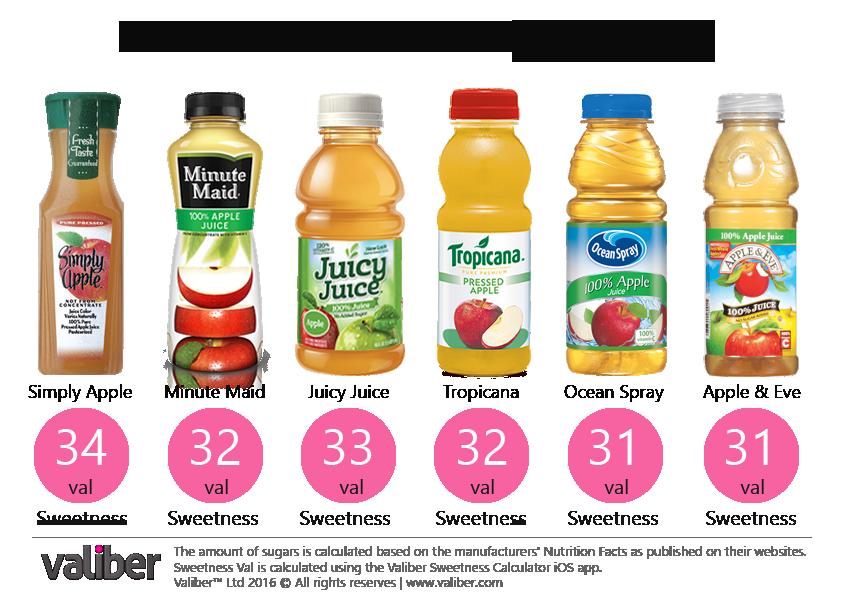 How Sweet is 100% Apple Juice?