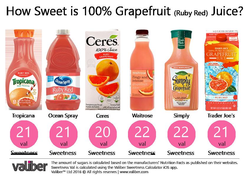 How Sweet is 100% Grapefruit Juice?