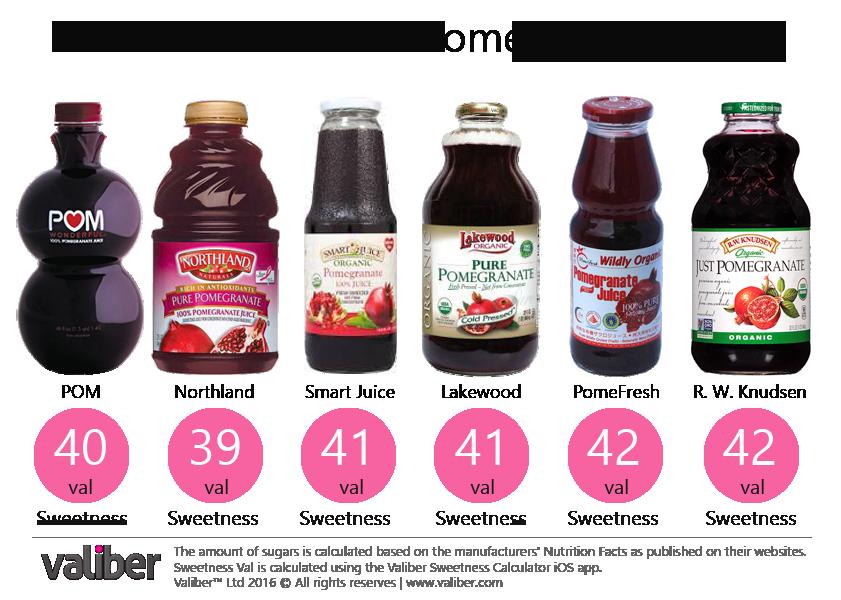 How Sweet is 100% Grape Juice?